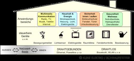img_generationenfreundlich_homezone